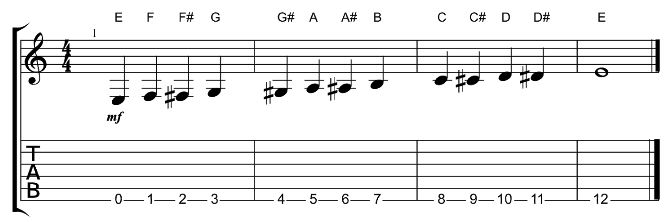Understanding the relationship between guitar notes, intervals ...