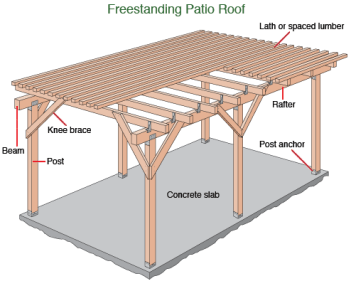 free_standing_patio_roof_diagram