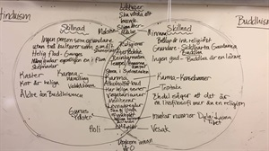 hinduism buddhism venn diagram simple microscope jämförelse hinduismen och buddhismen - learnify