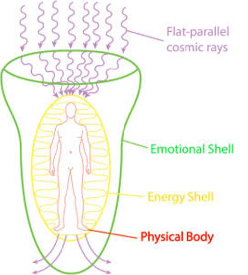 How Human Aura Energy Field is Created and What Keeps it in Balance