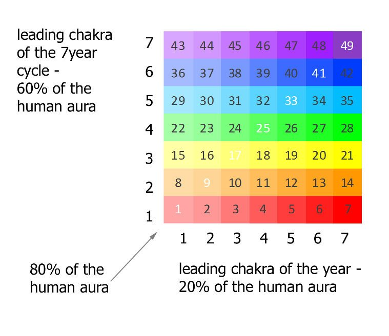 chakra life cycles