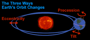 motions of the earth precession