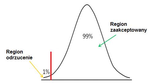 Testowanie Hipotez Statystycznych Kalkulator