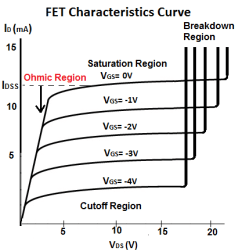 Image result for fet iv curve