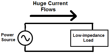 Power source with low impedance load