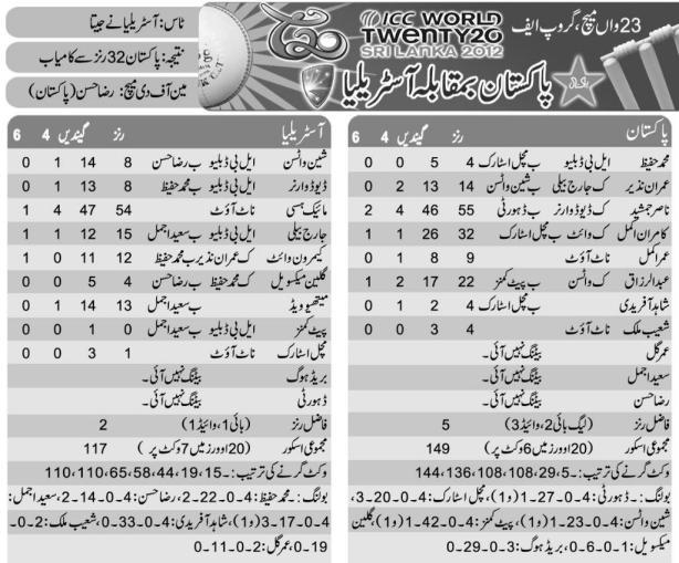 Pakistan vs Australia Scorecard Super 8 T20 World Cup 2012