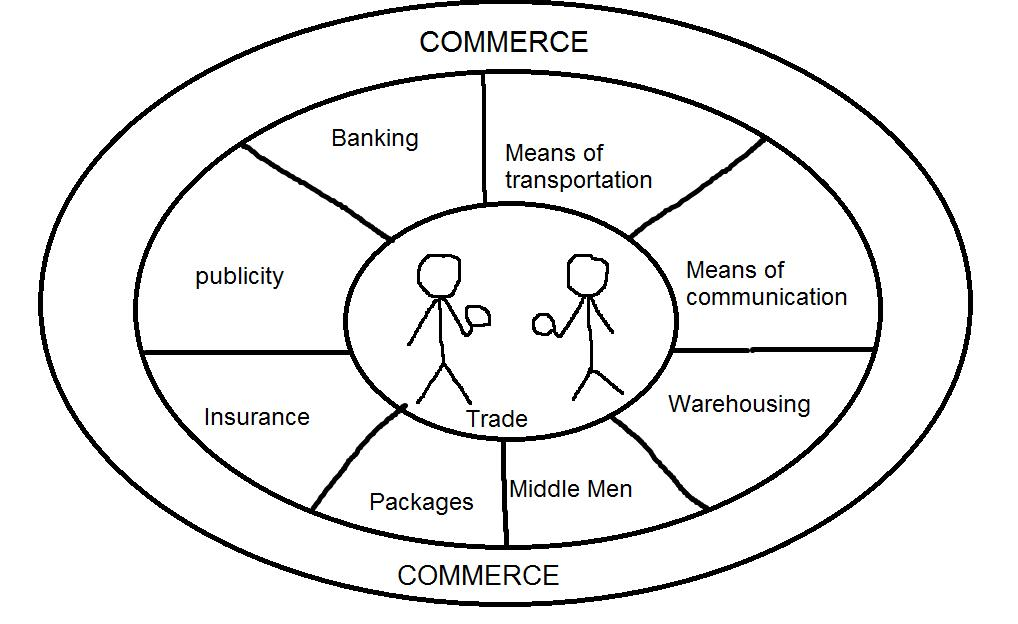 Define business? What are the Main Components of Business