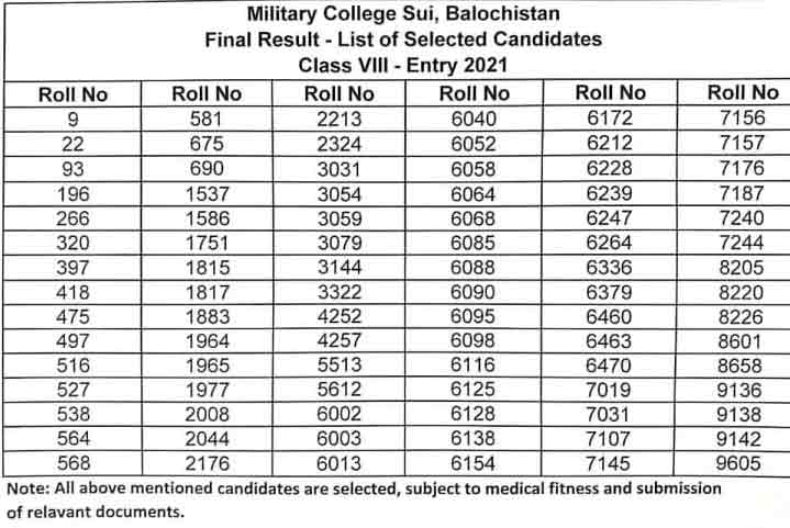 Military College Sui Admissions 2021-2022 Entry Test Result