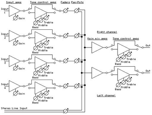 4 Channel Portable Audio Mixer Circuit Diagram