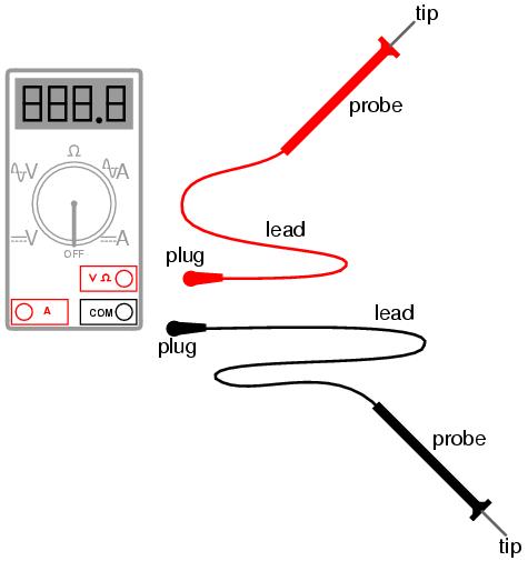 Safe meter usage : ELECTRICAL SAFETY