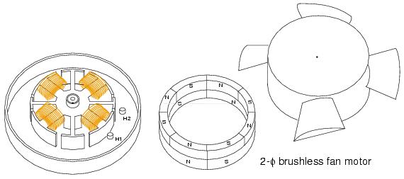 Brushless DC motor : AC MOTORS
