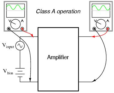 Biasing techniques : BIPOLAR JUNCTION TRANSISTORS