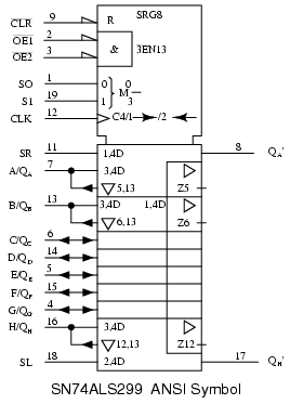 Parallel-in, parallel-out, universal shift register