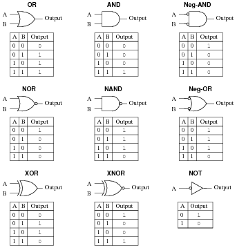 TTL logic gates : Worksheet