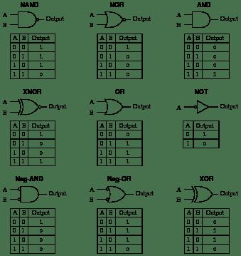 Binary math circuits : Worksheet