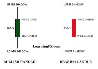 identifying candlestick patterns - Know your candles