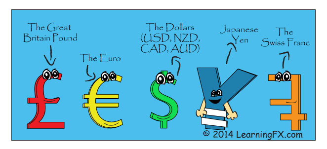 What is Forex - Major Foreign exchange currencies