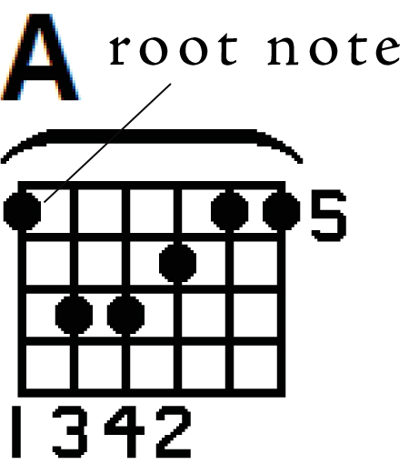Learning Guitar: Why should I learn barre chords?