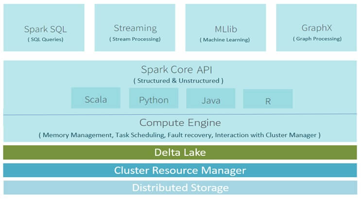 spark with delta lake architecture