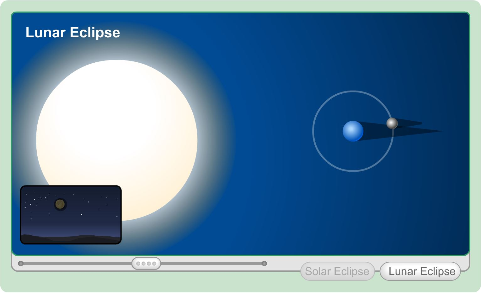 3rd Grade Science Learning Activity Eclipses