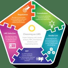 Learning Light – Help Choosing an LMS