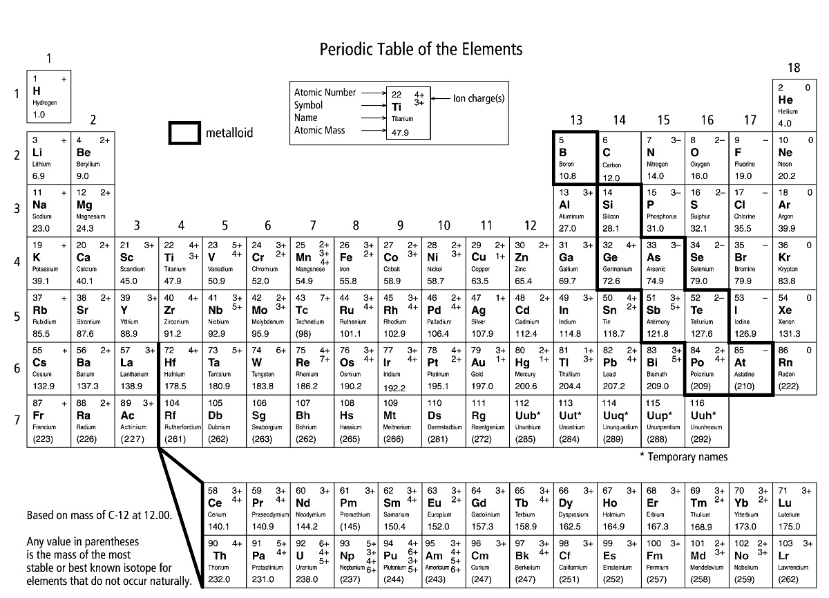 47 Periodic Table Worksheet For Beginners Printable
