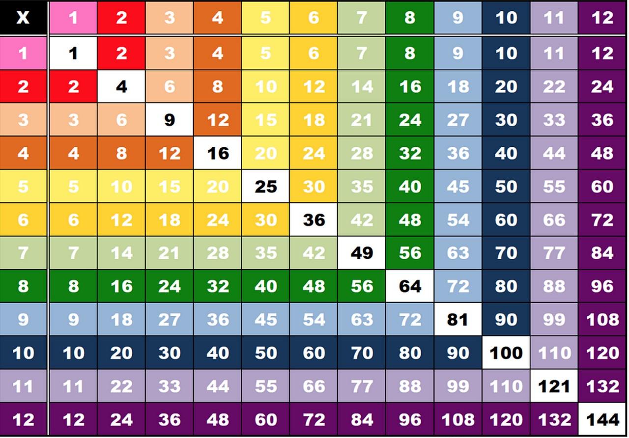 Printable Multiplication Table Charts 1 12