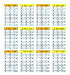 1-12 Multiplication Worksheet   Learning Printable [ 1294 x 1000 Pixel ]