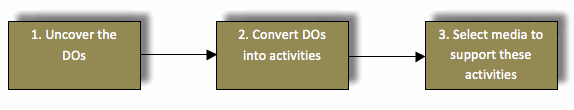1. Uncover the DO's 2. Convert DOs into activities 3. Select media to support these activities