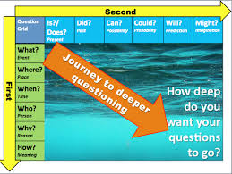 Adapted from @JOHNSAYERS' Deeper Questioning Grid