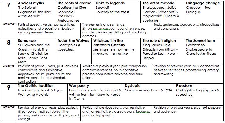 principled curriculum design the english curriculum