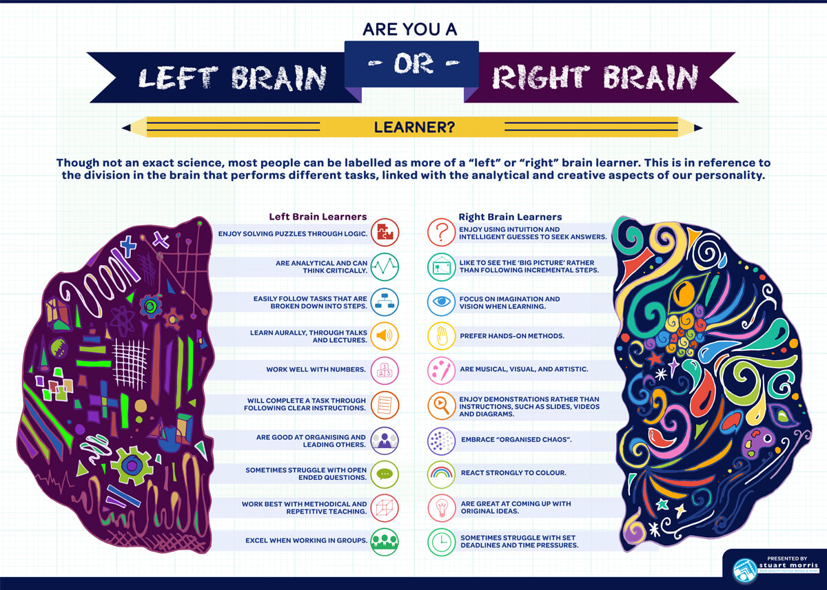 Stuart Morris - Left and Right brain infographic
