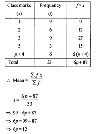 Selina Concise Mathematics Class 10 ICSE Solutions Chapter 24 Measures of Central Tendency Ex 24A Q12.2