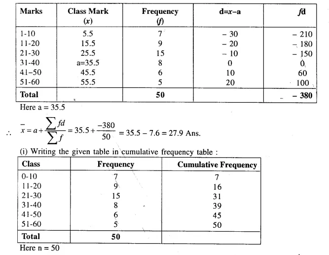 Selina Concise Mathematics Class 10 ICSE Solutions Chapterwise Revision Exercises Q101.2