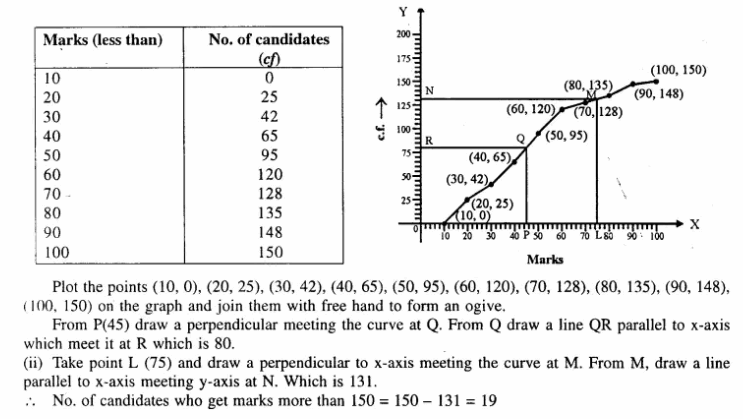Selina Concise Mathematics Class 10 ICSE Solutions Chapterwise Revision Exercises Q103.2