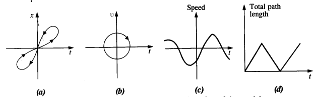 NCERT Solutions for Class 11 Physics Chapter 3 Motion in a Straight Line 15