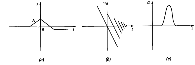 NCERT Solutions for Class 11 Physics Chapter 3 Motion in a Straight Line 19