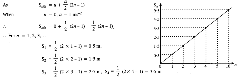 NCERT Solutions for Class 11 Physics Chapter 3 Motion in a Straight Line 24