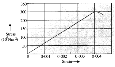NCERT Solutions for Class 11 Physics Chapter 9 Mechanical Properties of Solids 2