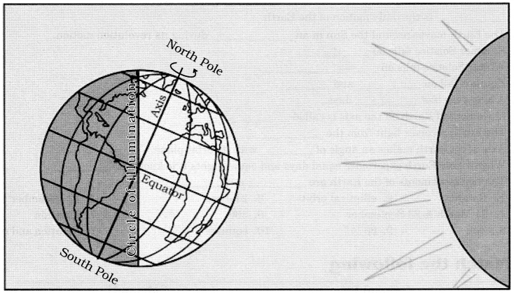 Class 6 Geography Chapter 3 Extra Questions and Answers Motions of the Earth 2
