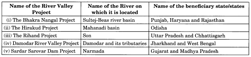 MCQ Questions for Class 10 Geography Chapter 3 Water Resources with Answers 2