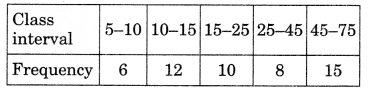 MCQ Questions for Class 9 Maths Chapter 14 Statistics with Answers