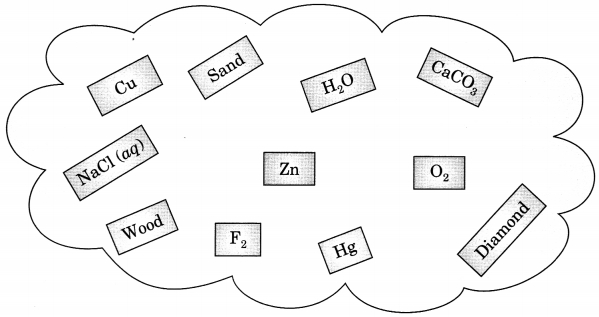 MCQ Questions for Class 9 Science Chapter 2 Is Matter Around Us with Answers