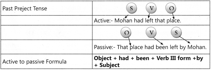 Active and Passive Voice Exercises for Class 7 With Answers CBSE 10