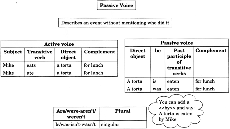 Active and Passive Voice Exercises for Class 7 With Answers CBSE 11