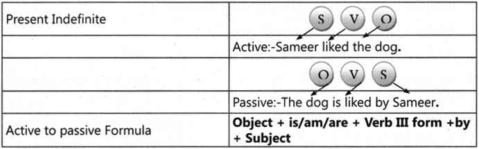 Active and Passive Voice Exercises for Class 7 With Answers CBSE 2