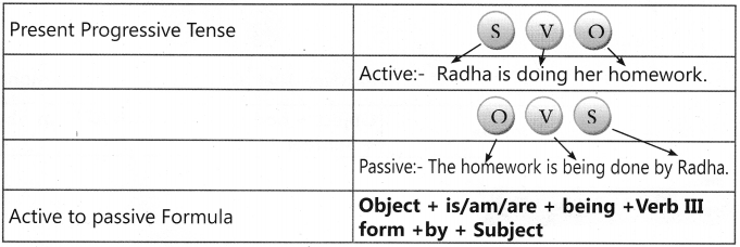 Active and Passive Voice Exercises for Class 7 With Answers CBSE 6