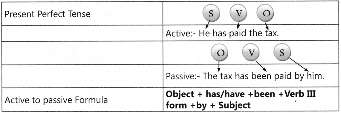 Active and Passive Voice Exercises for Class 7 With Answers CBSE 9
