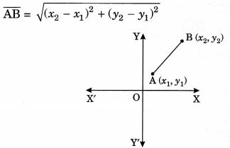 Coordinate Geometry Class 10 Notes Maths Chapter 7 1