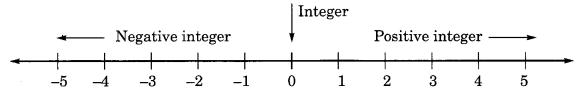 Integers Class 6 Notes Maths Chapter 6 .2